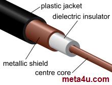 کابل کواکسیال *Coaxial cable*
