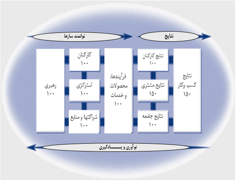 مدل تعالي سازماني بنياد كيفيت اروپا EFQM ويرايش 2013