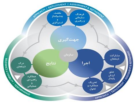 ساختار كلي مدل EFQM2020