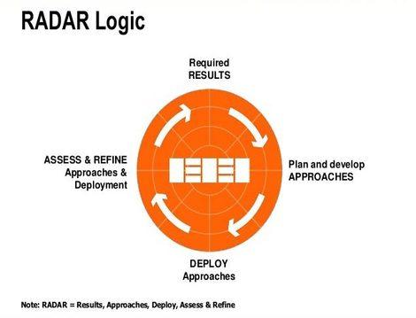 منطق ارزيابي (RADAR) در EFQM2013