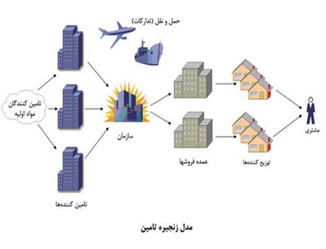 مدل ارتباطي مولفه هاي زنجيره تامين در كلاس جهاني
