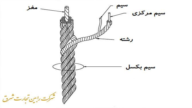 ساختار سیم بکسل