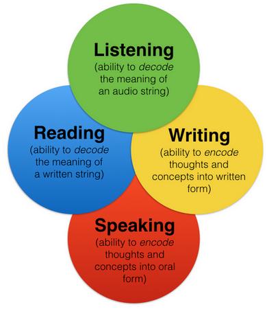 مهارت های اصلی زبان انگلیسی