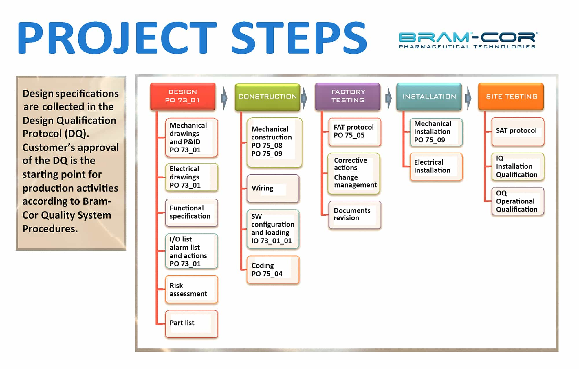 pharmaceutical project steps