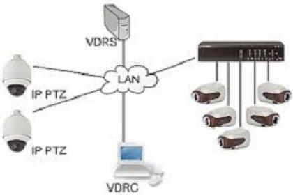 مزایای دوربین مدار بسته IP