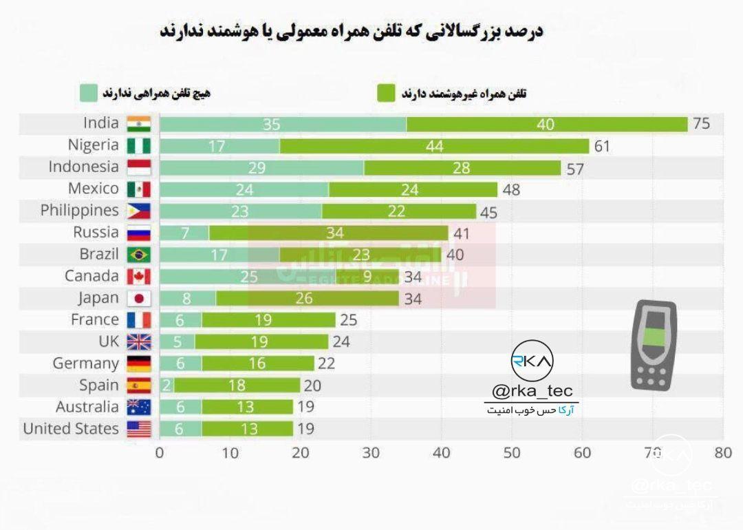 مقایسه آماری افرادی که گوشی هوشمند ندارند+عکس