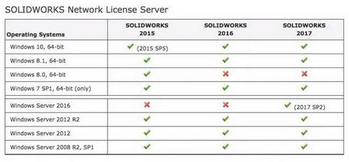 مشخصات سیستم مورد نیاز برای SOLIDWORKS PDM