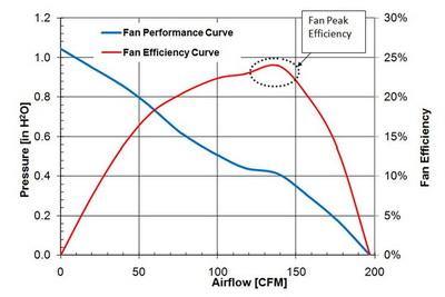 نمودار هوا دهی نسبت به افت فشار در فن