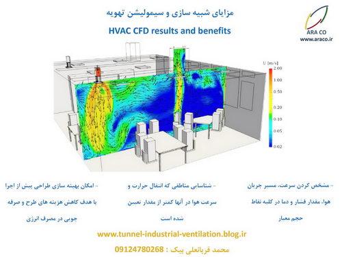 مزیت های شبیه سازی و سیمولیشن جریان هوا در تهویه(HVAC CFD)