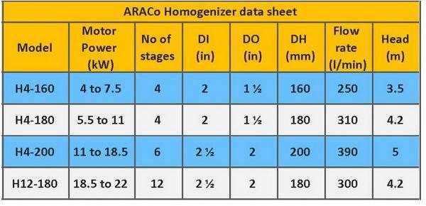 مشخصات فنی و مدل هموژنایزر