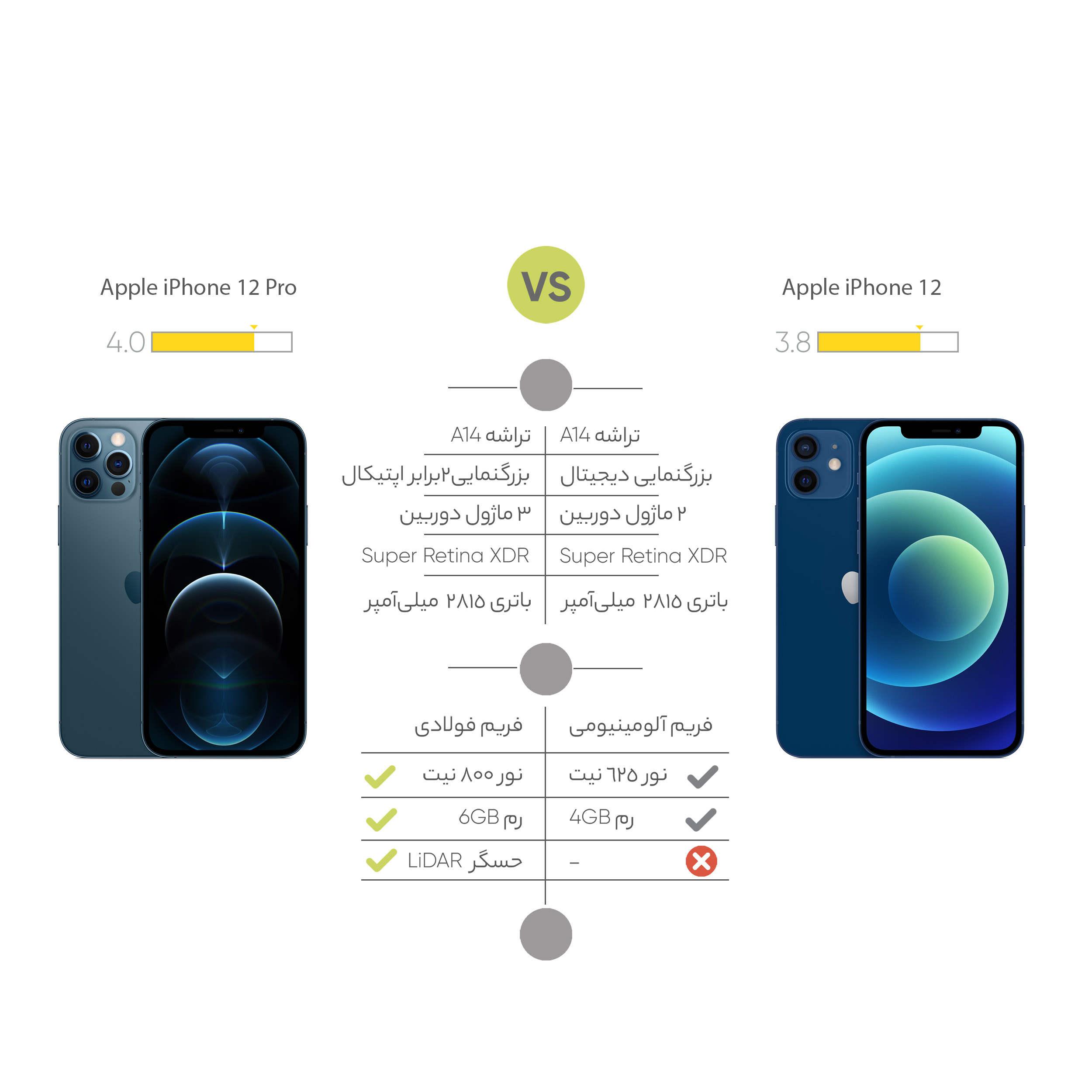 مقایسه iphone12 vs iphone 11
