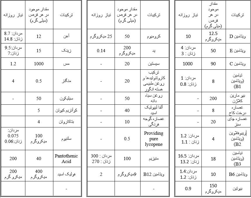 جدول ترکیبات پلاتینوم