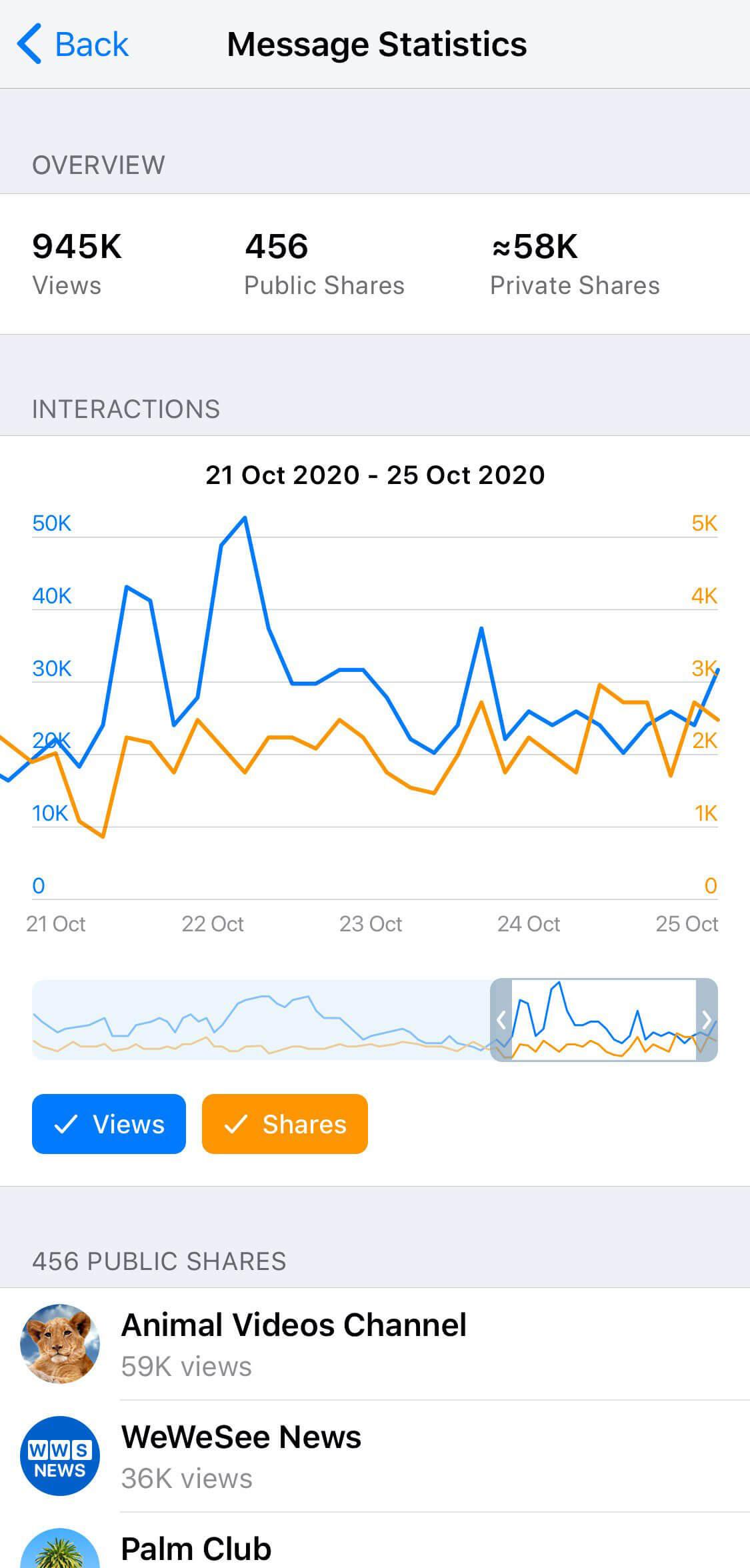 آمار پست کانالهای پیام رسان تلگرام