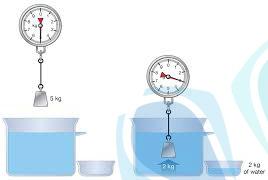 محاسبه حجم و وزن کالا - تهران پیشرو - شرکت ترخیص کالا
