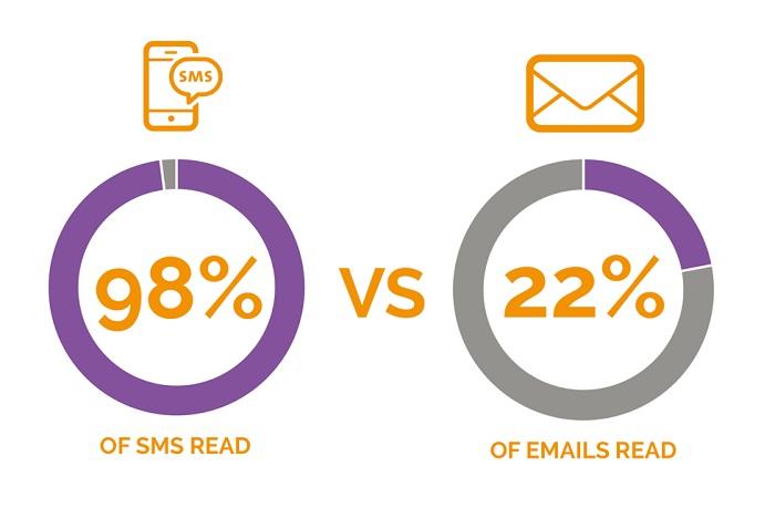 تفاوت ایمیل و اس ام اس