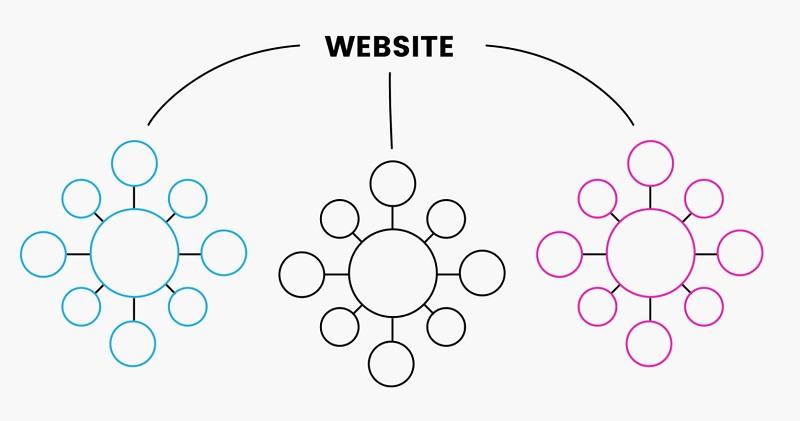 ساختار محتوای ستونی