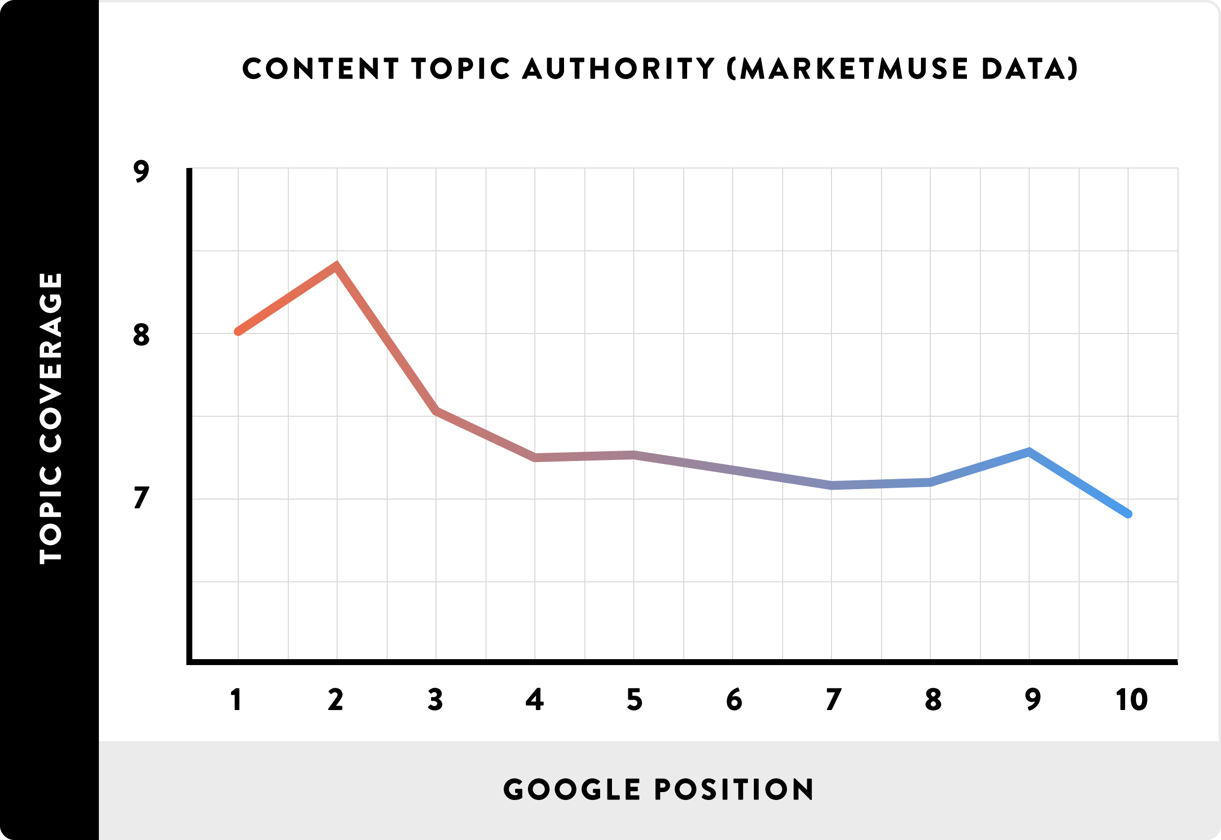 [عکس: Content-Topic-Authority-chart.png]