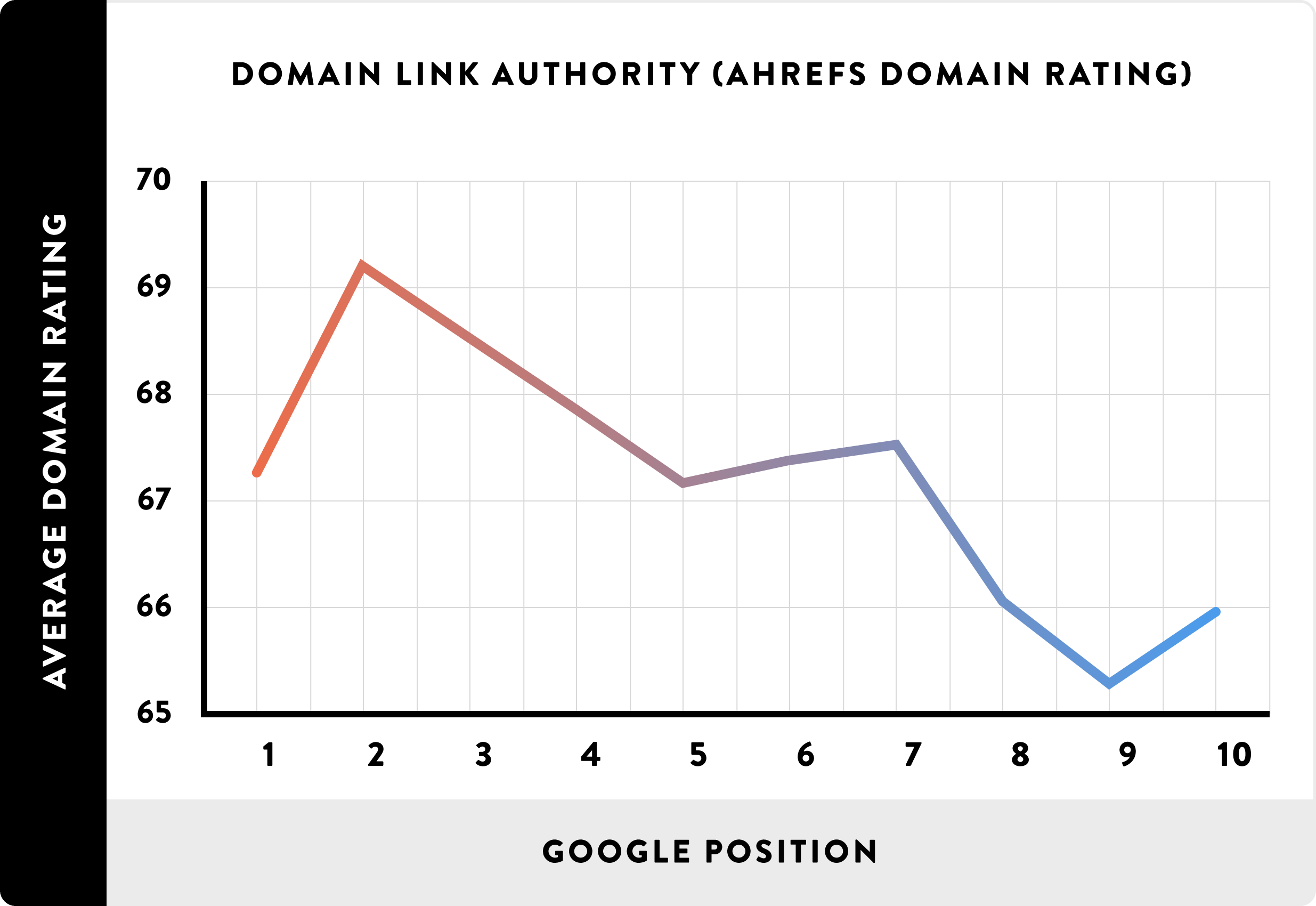 [عکس: Domain-Link-Authority-chart.png]