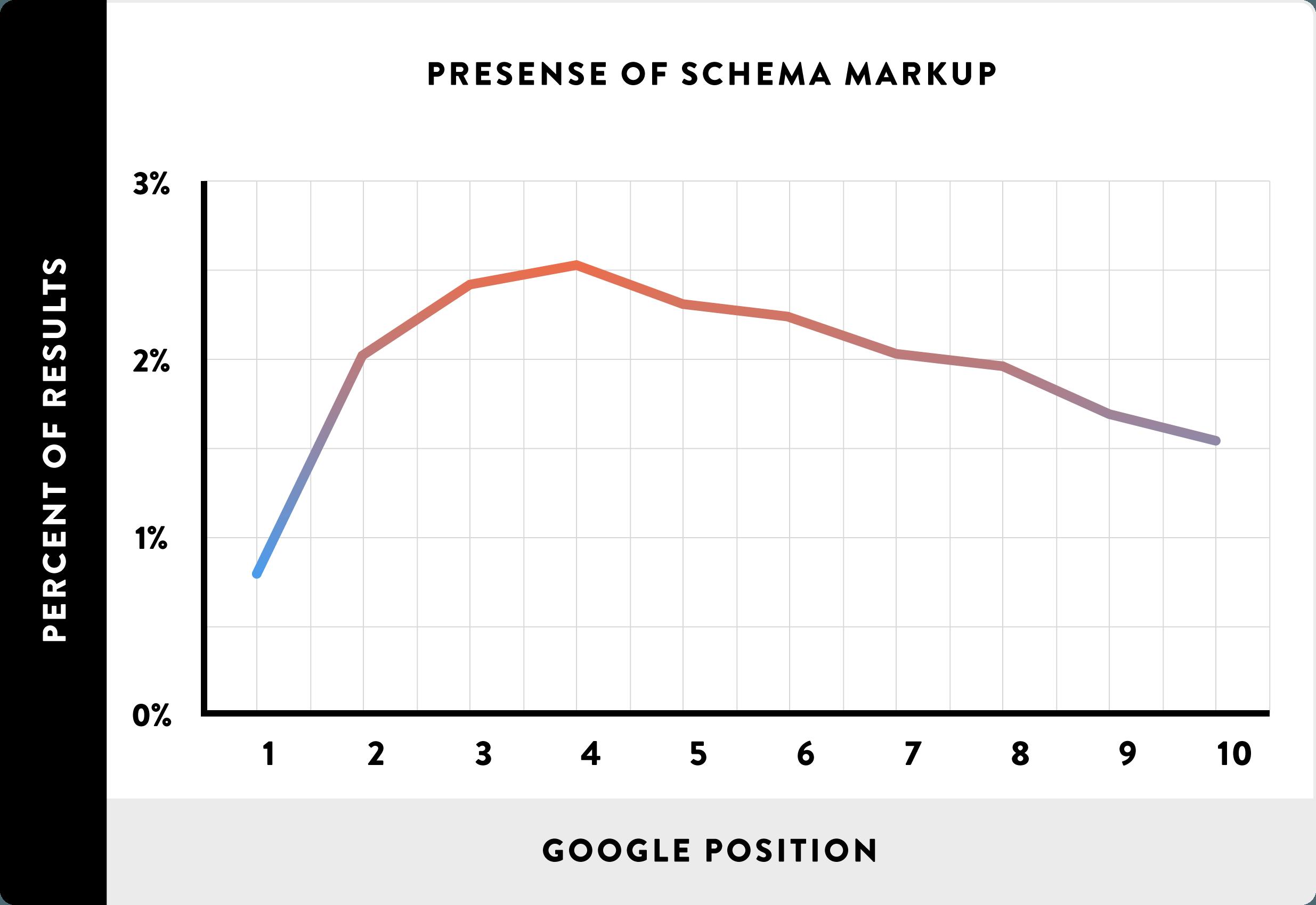 [عکس: Presense-of-Schema-Markup.png]
