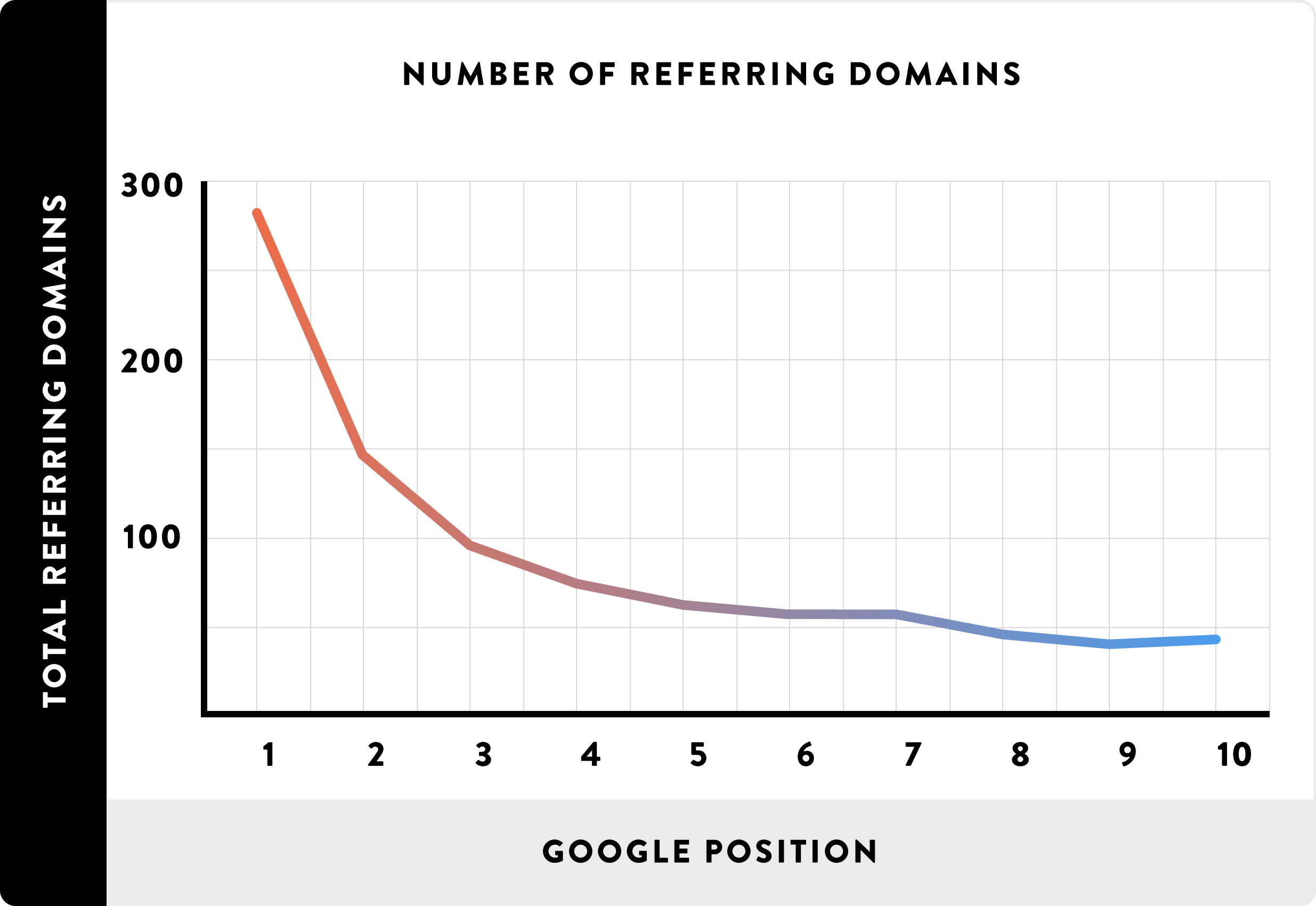 [عکس: Referring-Domains-chart.png]
