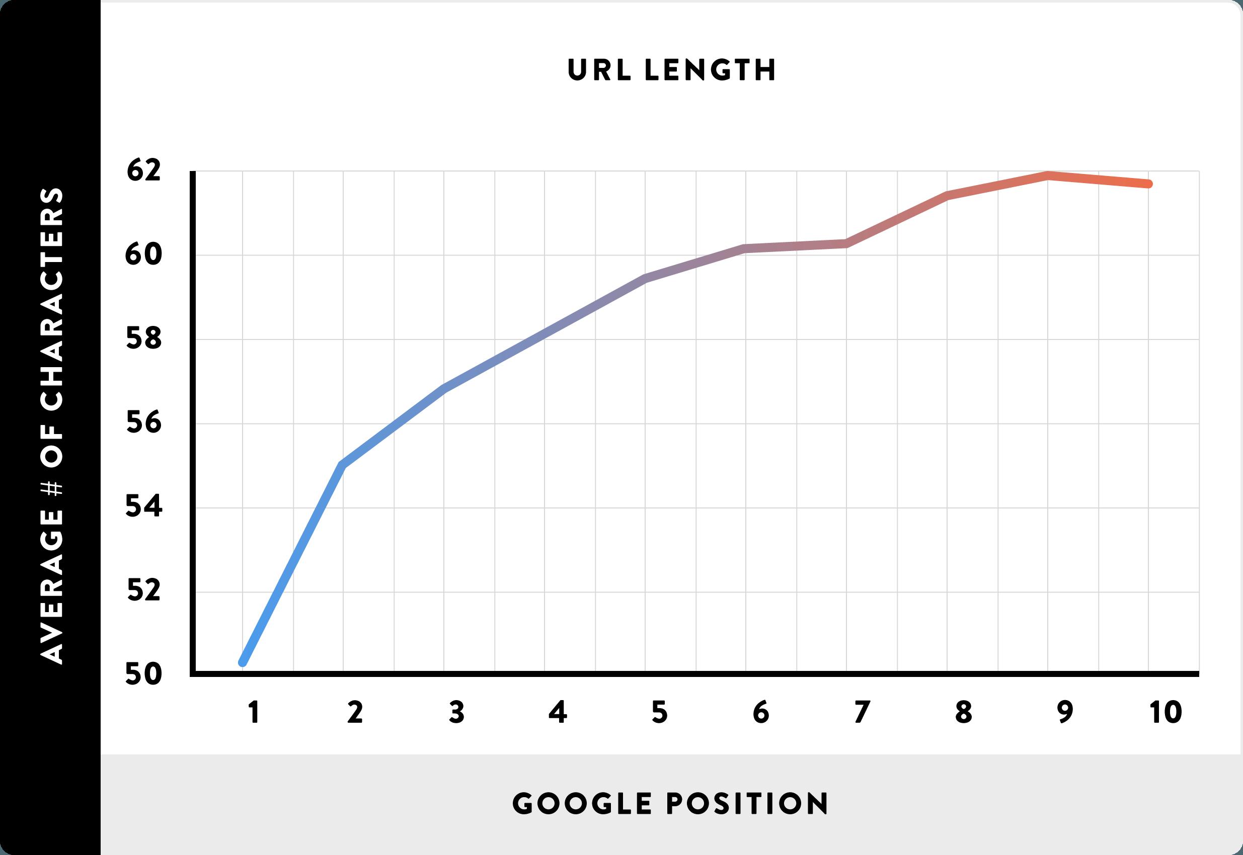[عکس: URL-Length_chart.png]
