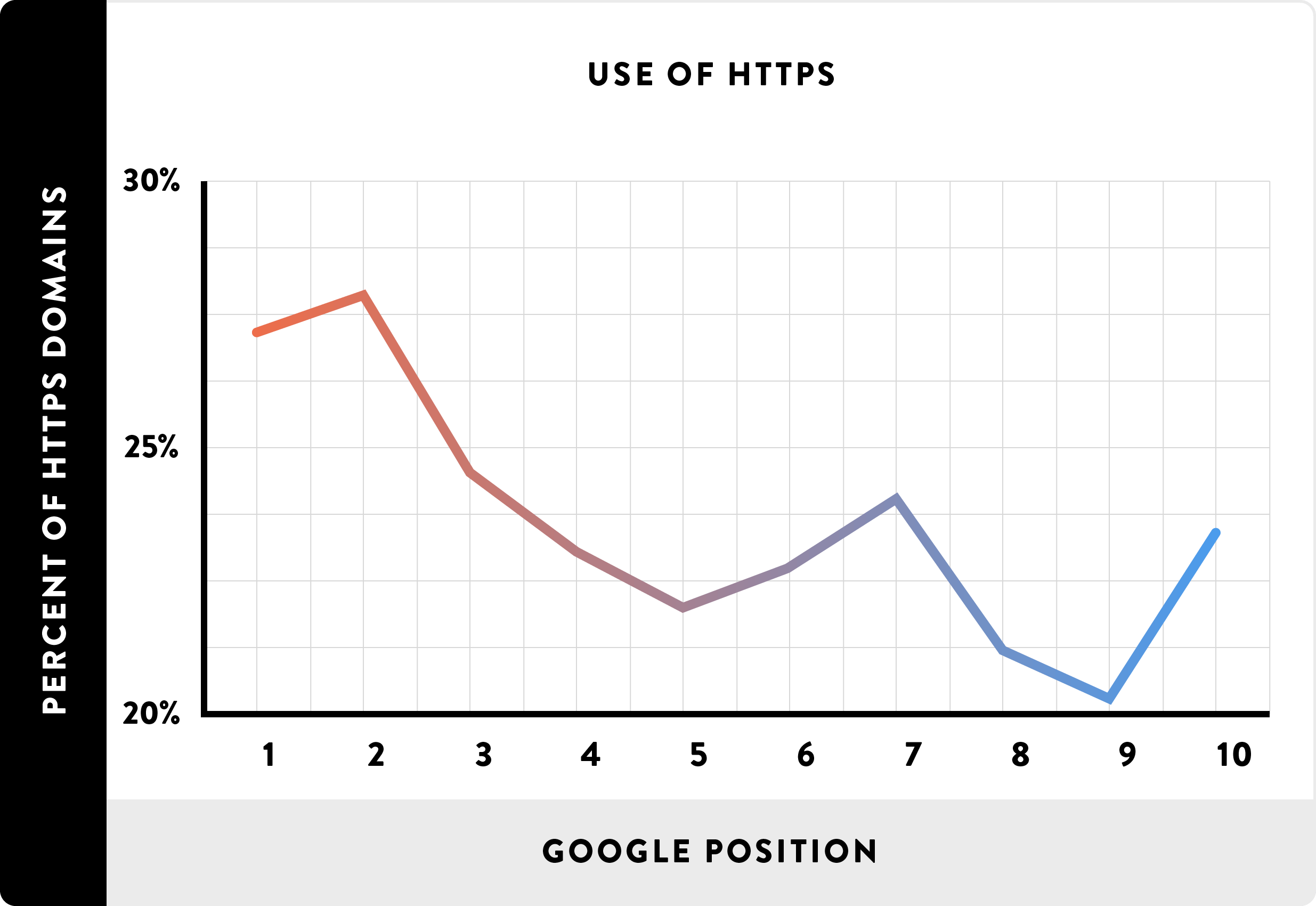 [عکس: Use-of-HTTPS_chart.png]